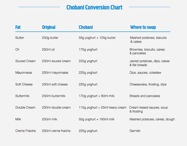 cho_conversion_chart_metric